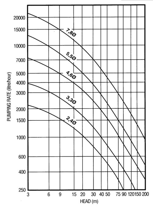 Pump Rate Curve